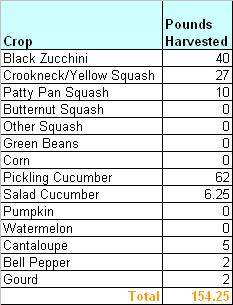 HarvestJPG20100818