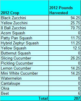 Harvest20120609